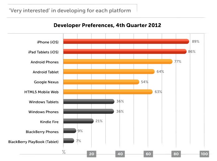 하이브리드 모바일 앱개발자 설문조사 결과