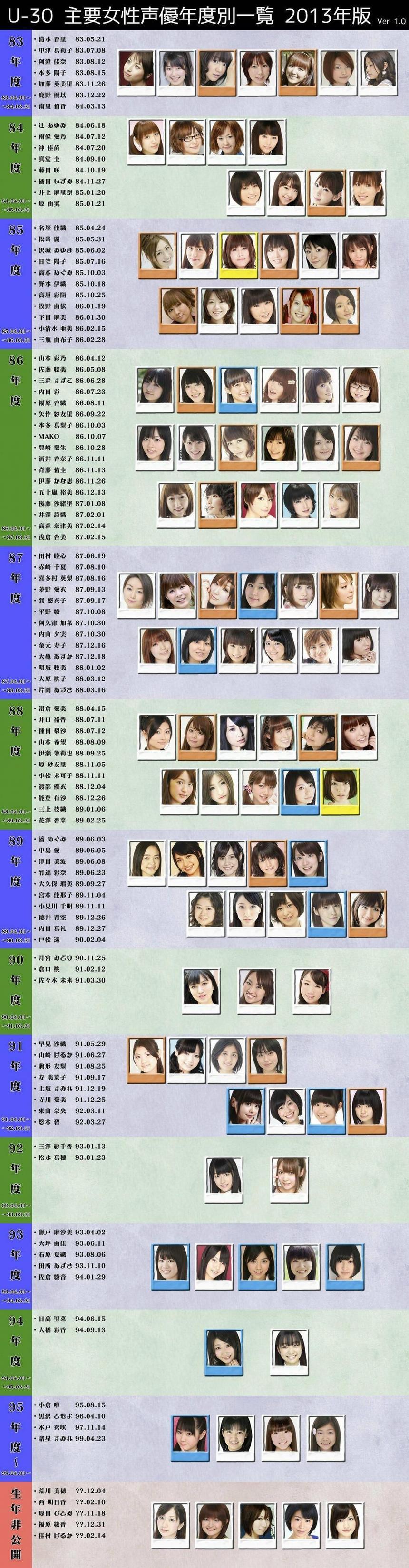 만 30세가 아직 안된 여성 성우들의 목록을 연도별로 ..