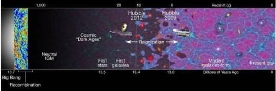 은하수의 생성 비밀