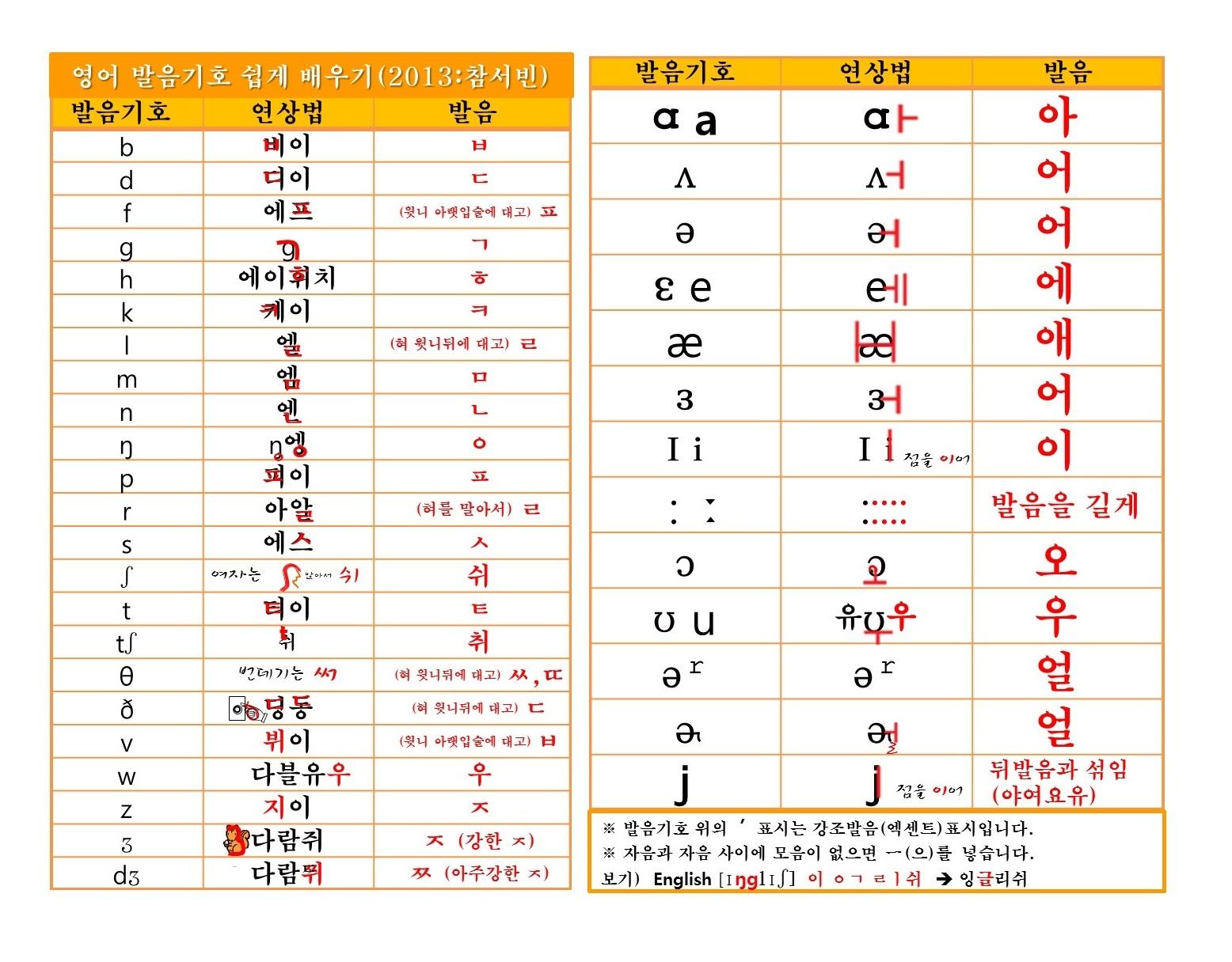 [발음기호] 발음기호 쉽게 배우기 2013 참서빈