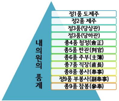조선시대 내의원의 품계