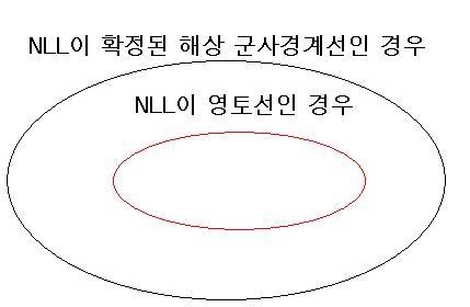 2. NLL은 확정된 해상 군사경계선인가?