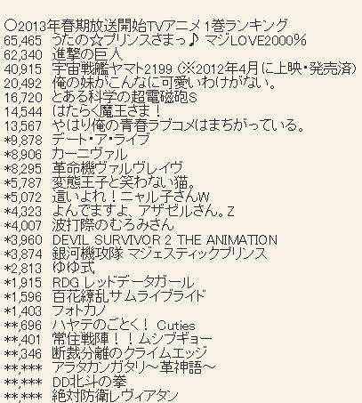 2013년 4월 신작 애니메이션 블루레이 & DVD 제 1권 ..
