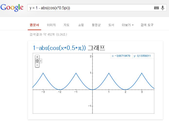 [그래프] 1-abs(cos(0.5πx))