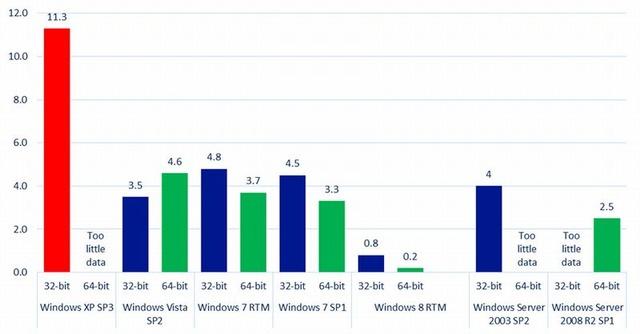 미국 마이크로소프트「WindowsXP는 위험하니까..