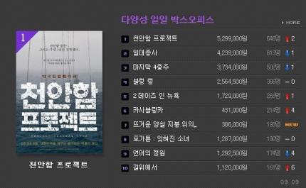 `천안함 프로젝트`, 최악조건 속 다양성영화 1위..