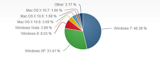 윈도우8 OS 시장 점유율이 8%를 돌파, XP와 7은?