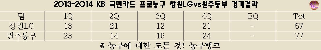 2013년 10월 16일 KBL 경기결과