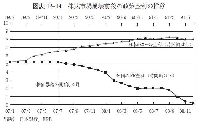 버블-디플레 기간 일본의 금융정책 - ⑤ 버블 붕괴..