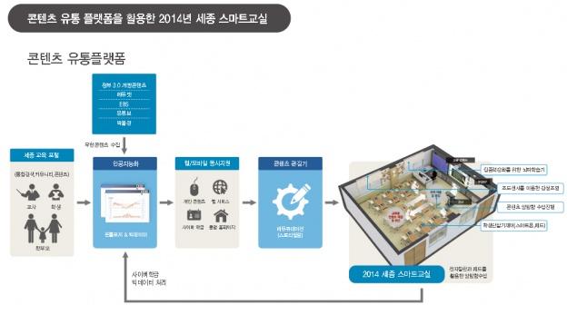 2014 세종 스마트교육의 진화 - 교육플랫폼 6월 가동