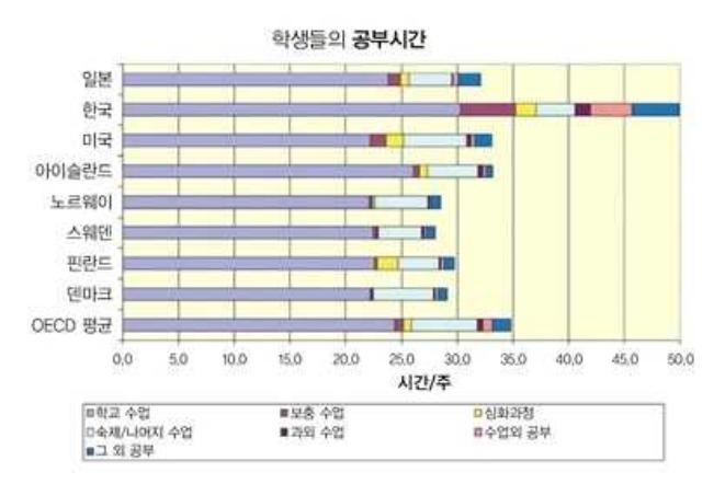 한국 학생의 공부시간