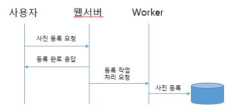 Celery, Distributed task queue 혹은 worker