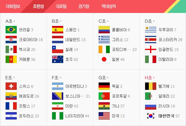 당신이 꼭 봐야 하는 브라질 월드컵 조별경기 'BES..