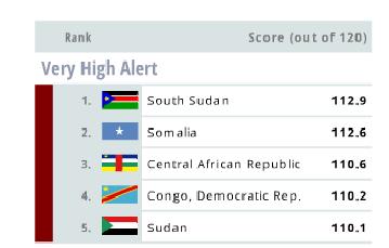 [국제] 2014년 취약국가지수 발표