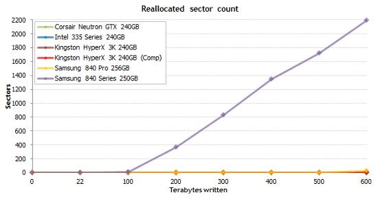 SSD 수명/내구성 - 600TB 쓰기(write) 시험