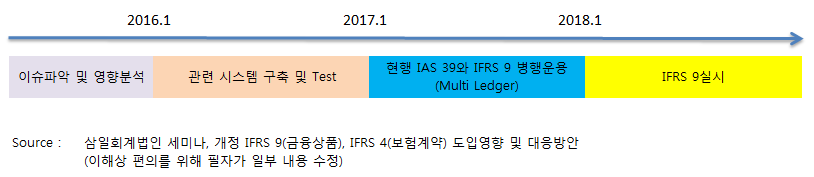 IFRS 9 금융상품 - Classification and Measu..