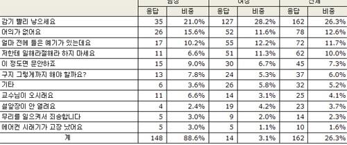 가장 많이 틀리는 한국어