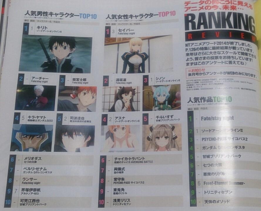 뉴타입 2014년 12월호 인기 캐릭터 및 작품 랭킹 자료