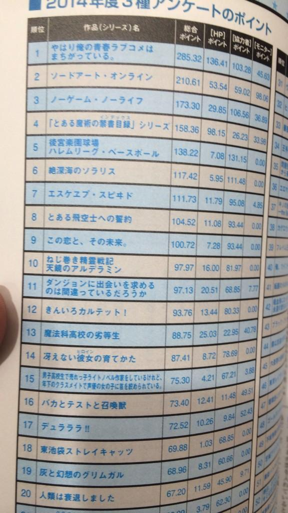 《이 라이트노벨이 대단해! 2015》1~20위 작품 순위