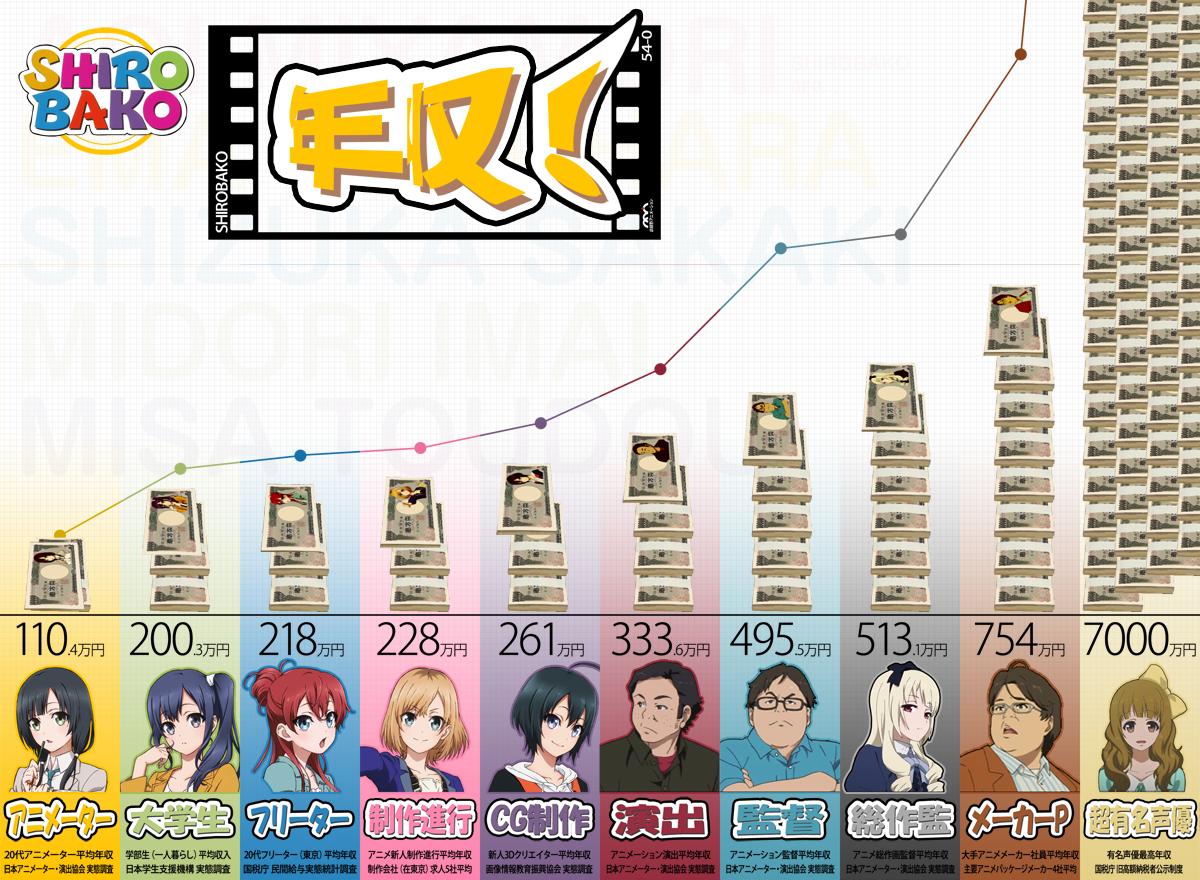 SHIROBAKO에 나오는 여러 캐릭터들이 속한 직업..