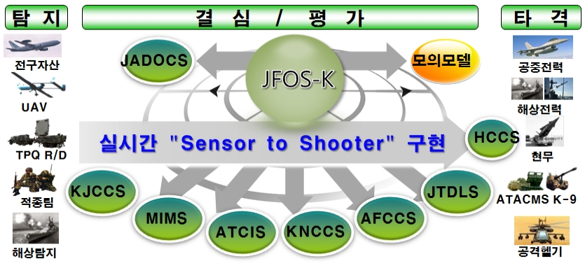 전구합동화력운용체계 (JFOS-K)전력화