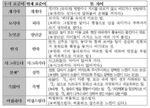 20141215-국립국어원 '개기다' '딴지' '허접하..