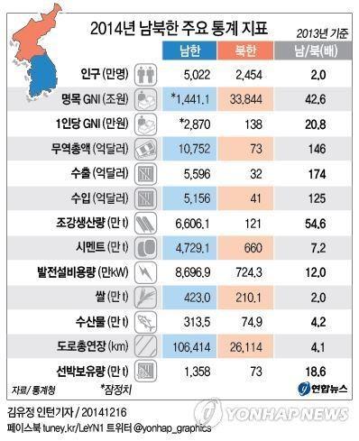 통일에 대한 열망이 없어지는 한국