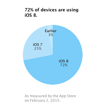 애플 iOS8 사용율 72% 도달