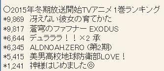 2015년 1월 신작 애니메이션 블루레이 & DVD 제 1권..