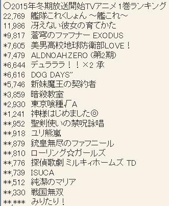 2015년 1월 신작 애니메이션 제 1권 판매량 랭킹 업데이트