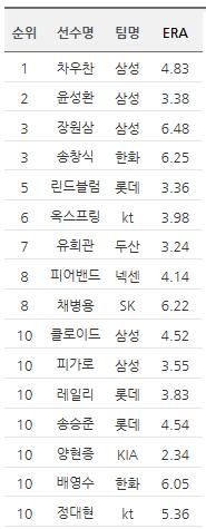 TOP 10에 들어간 삼성 선발 투수진