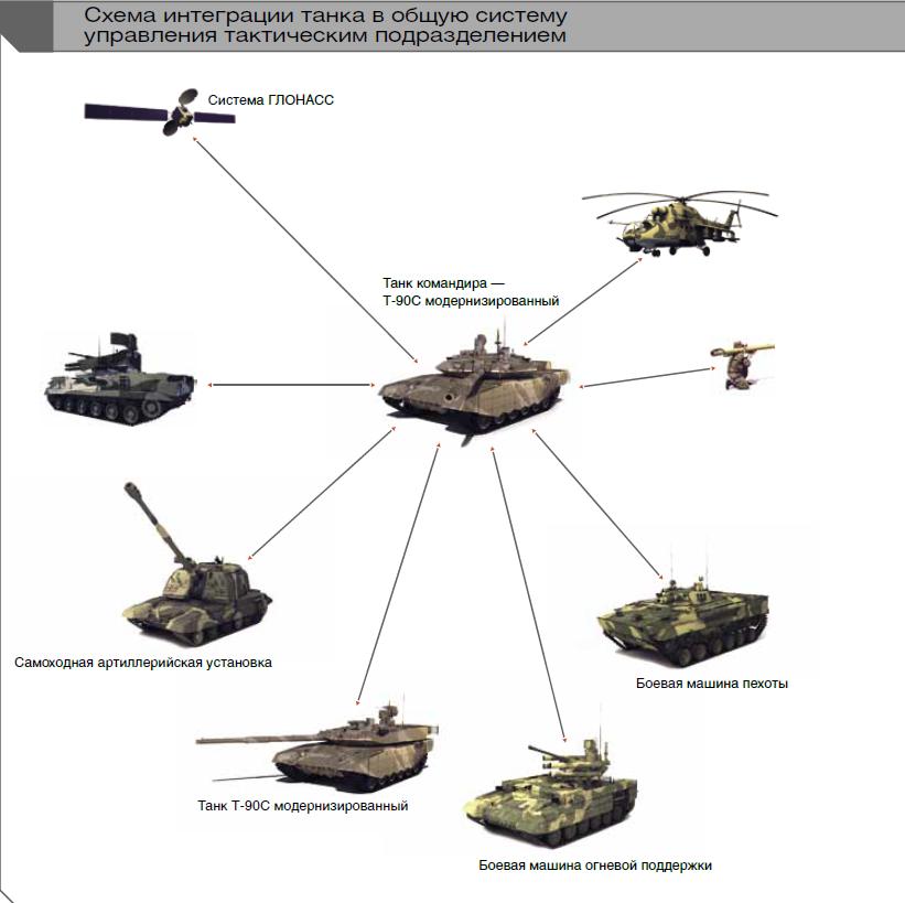 T-90MS c4i 체계