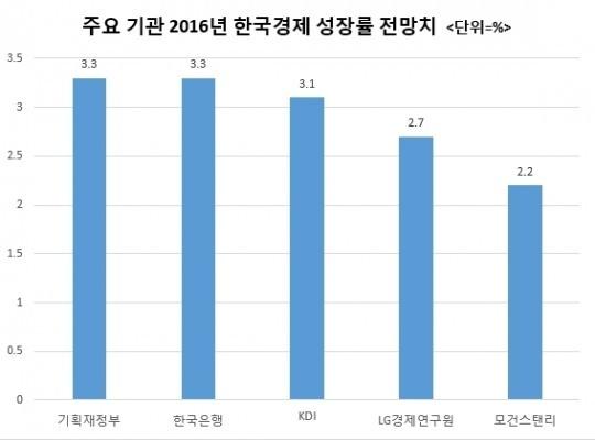 위기의 한국 경제와 외교, 정부의 현실인식 수준은?