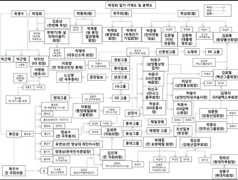 [자료] 박정희 가계분석도(2009년에 작성된 듯)