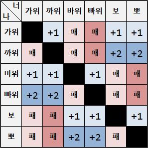 [규칙] 까빠뽀(가위바위보의 변형)