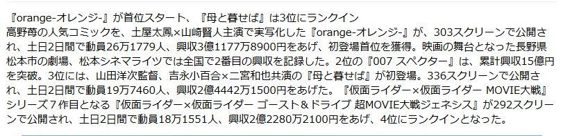 실사 영화 '오렌지'가 개봉 첫주말 흥행 랭킹 1위