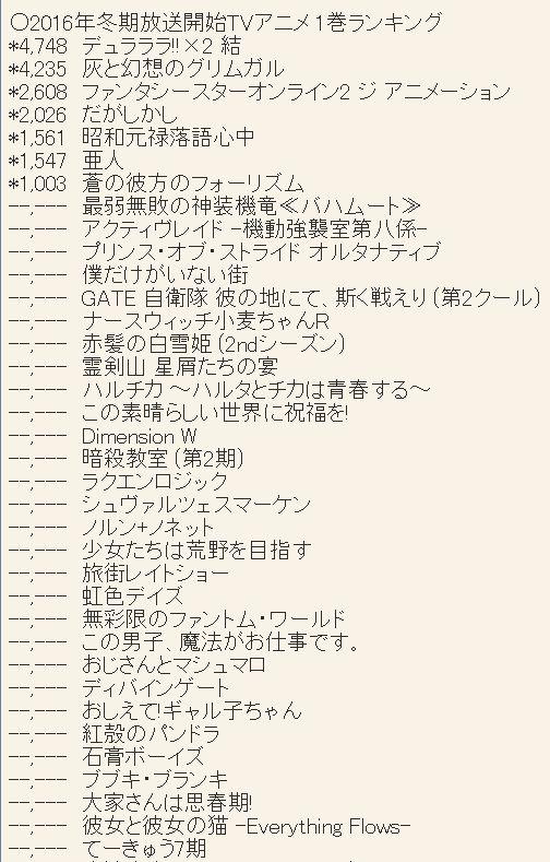 2016년 1월 신작 애니메이션 제 1권 판매량 랭킹 자료