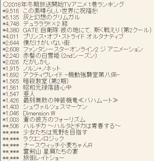2016년 1월 신작 애니메이션 제 1권 판매량 랭킹 업데이트