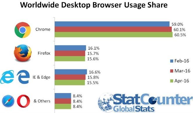 웹브라우저 사용 점유율과 보안 신뢰도