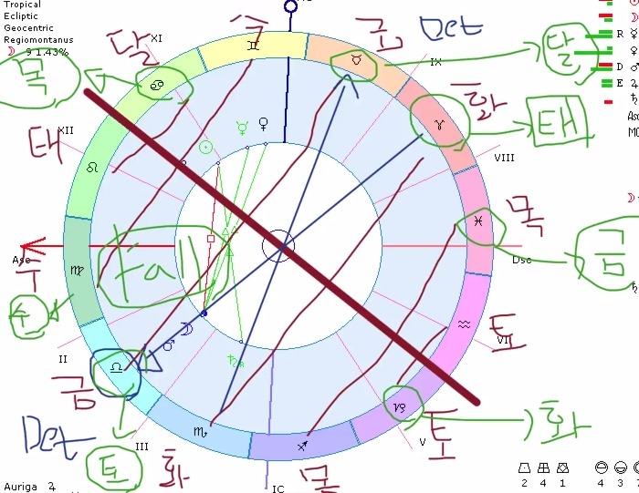 12 별자리 싸인과 7 행성들 간의 룰러쉽과 엑설테이션