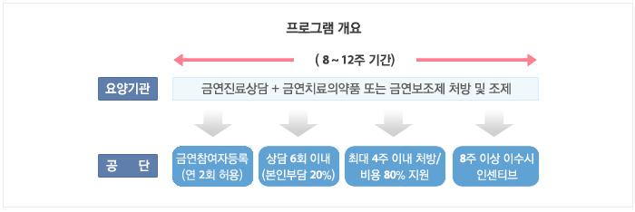 [국민건강보험] 2016년 금연 치료 실제 후기