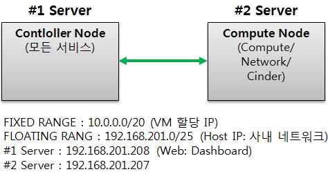 오픈스택 설치 (Ubuntu - Mitaka)  - control ..