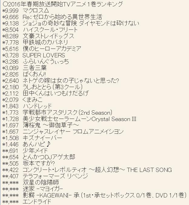 2016년 4월 신작 애니메이션 제 1권 판매량 랭킹 업데이트