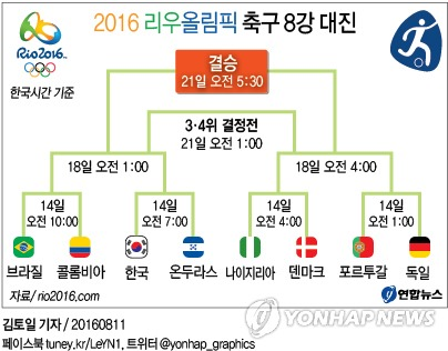 2016 브라질 리우올림픽 축구 8강 대진표와 경기일정