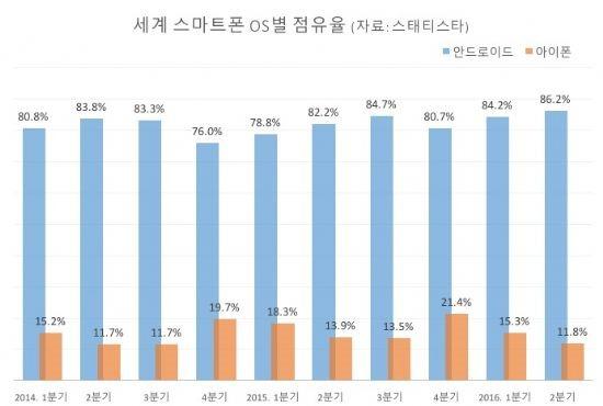 안드로이드, 스마트폰 점유율 '사상 최고'