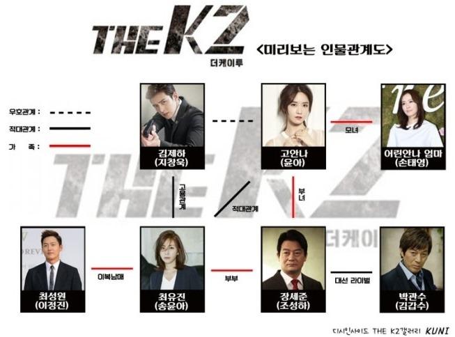 The K2 인물관계도