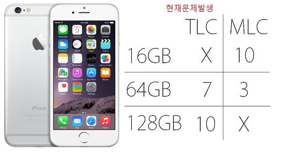 애플, 마성의 숫자 16GB.