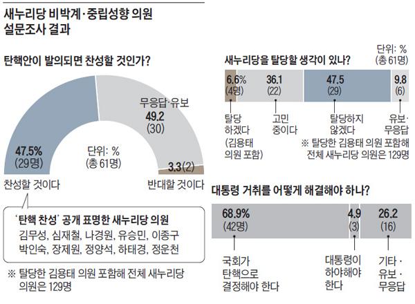 비박계 상황 - 김무성 대선 불출마 선언 外 여러 가지