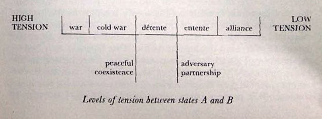 데탕트,앙탕트,동맹의 차이는 무엇인가?