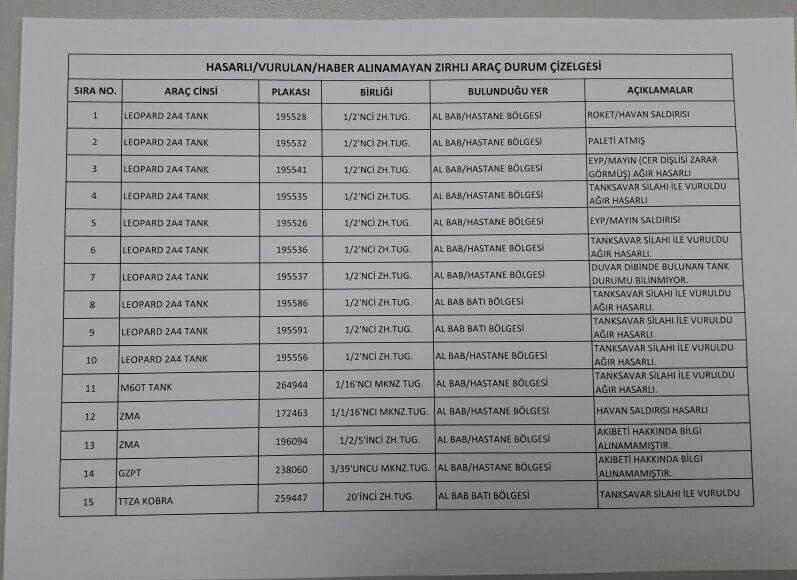 터키군의 알밥전역 기갑장비 피해표